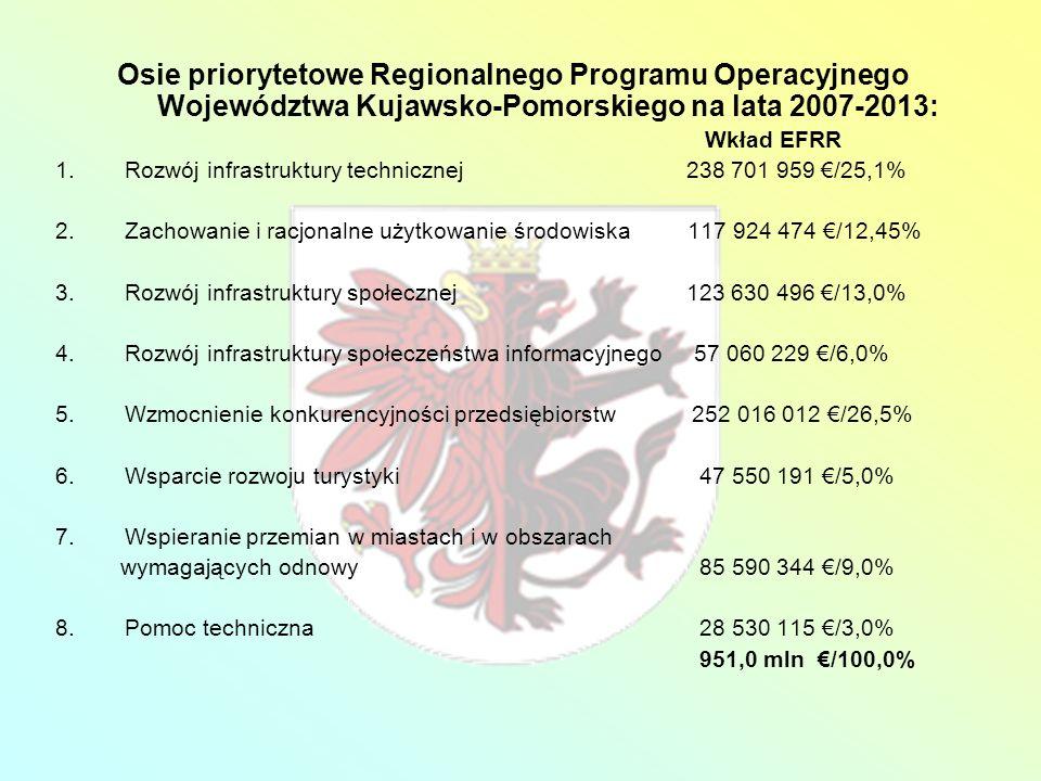 Osie priorytetowe Regionalnego Programu Operacyjnego Województwa Kujawsko-Pomorskiego na lata 2007-2013: