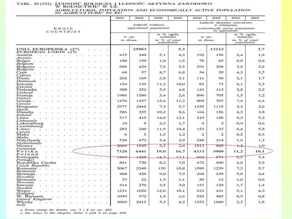 Źródło: Rocznik Statystyczny Rolnictwa i Obszarów Wiejskich 2008, GUS.