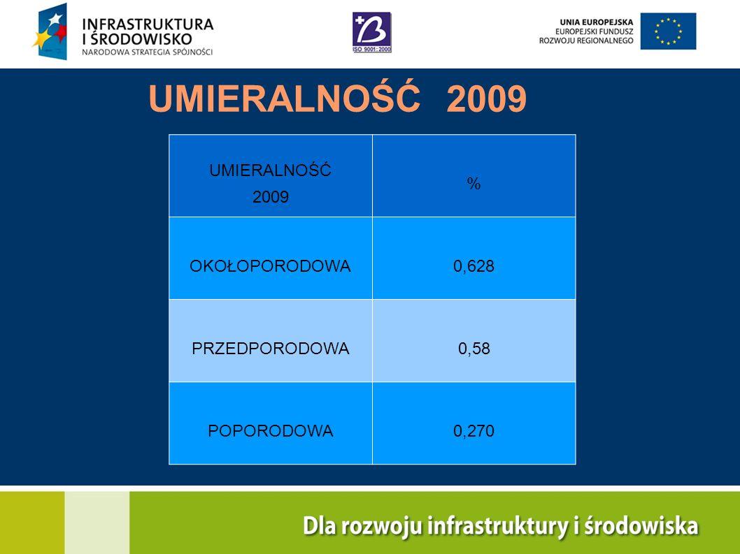 UMIERALNOŚĆ 2009 UMIERALNOŚĆ 2009 % OKOŁOPORODOWA 0,628 PRZEDPORODOWA
