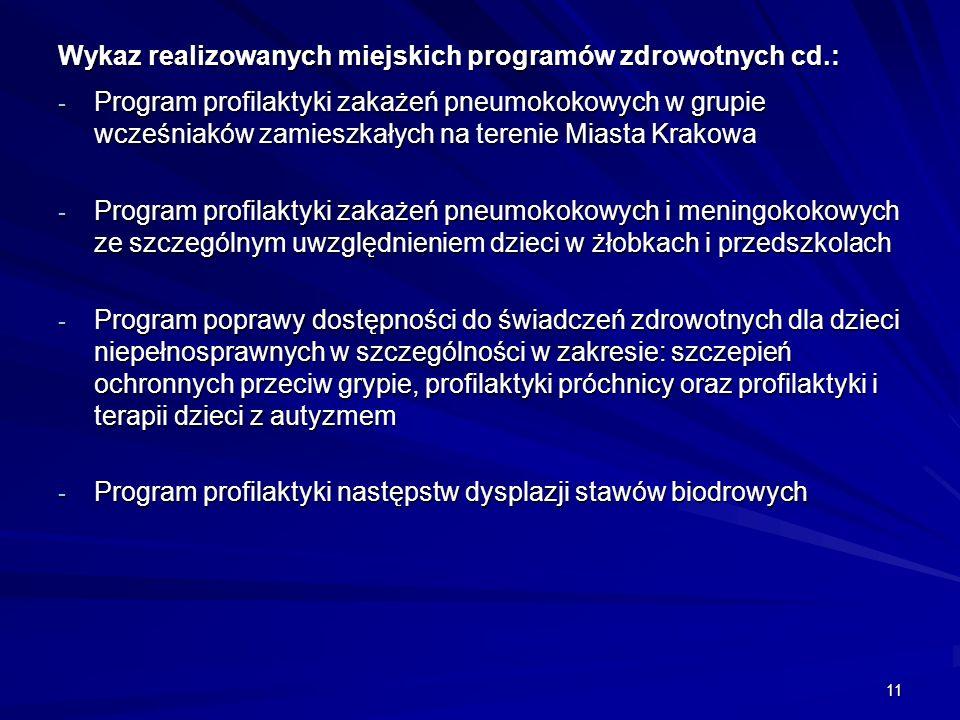 Wykaz realizowanych miejskich programów zdrowotnych cd.: