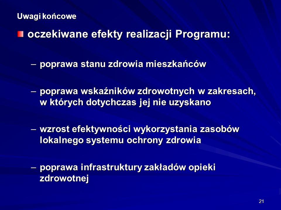 oczekiwane efekty realizacji Programu: