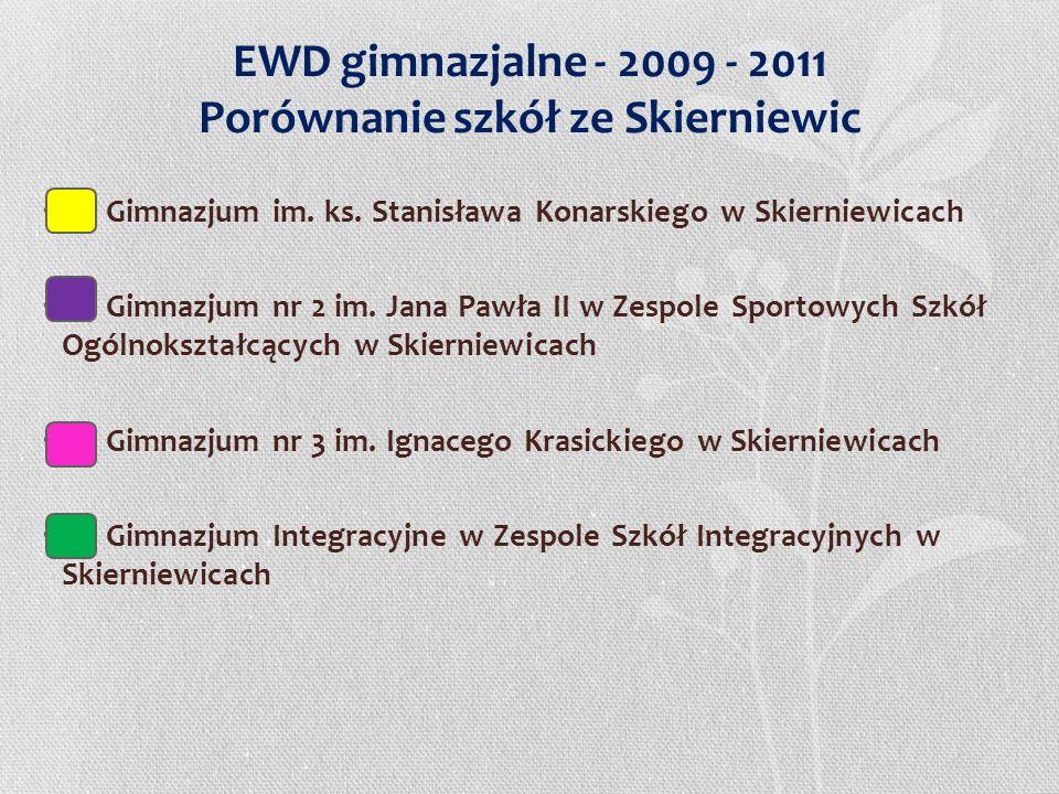EWD gimnazjalne - 2009 - 2011 Porównanie szkół ze Skierniewic