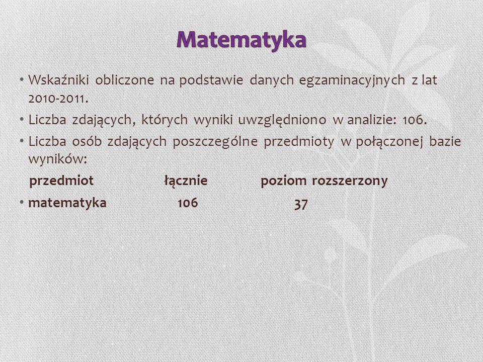 Matematyka Wskaźniki obliczone na podstawie danych egzaminacyjnych z lat 2010-2011. Liczba zdających, których wyniki uwzględniono w analizie: 106.