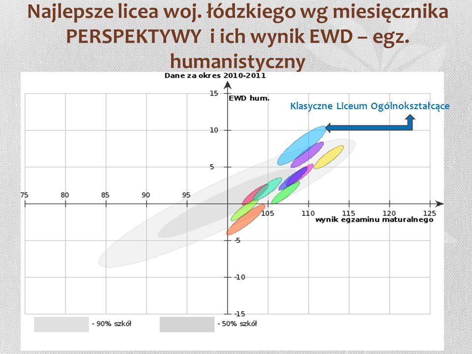 Najlepsze licea woj. łódzkiego wg miesięcznika PERSPEKTYWY i ich wynik EWD – egz. humanistyczny