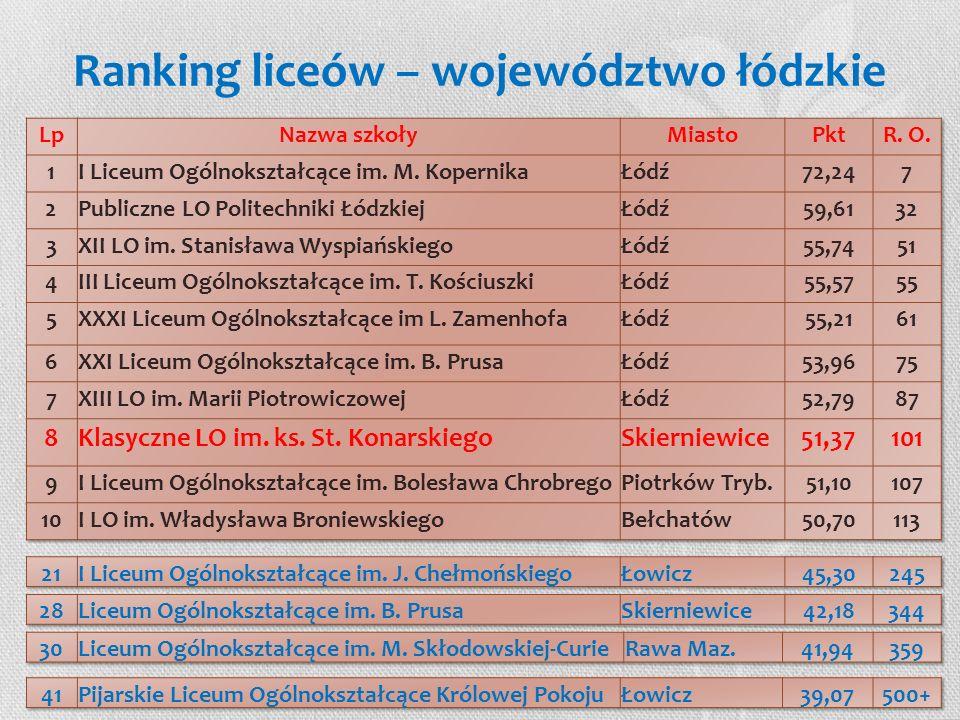 Ranking liceów – województwo łódzkie