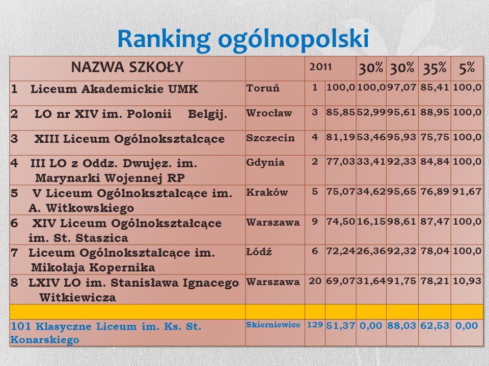 Ranking ogólnopolski NAZWA SZKOŁY 2011 30% 35% 5%
