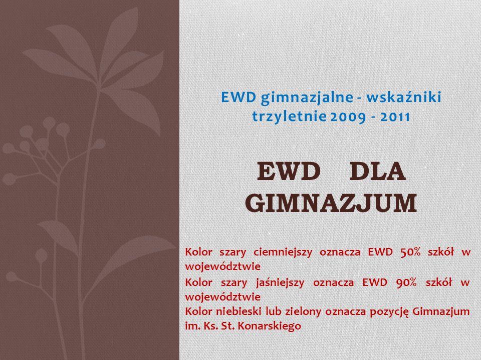 EWD gimnazjalne - wskaźniki trzyletnie 2009 - 2011