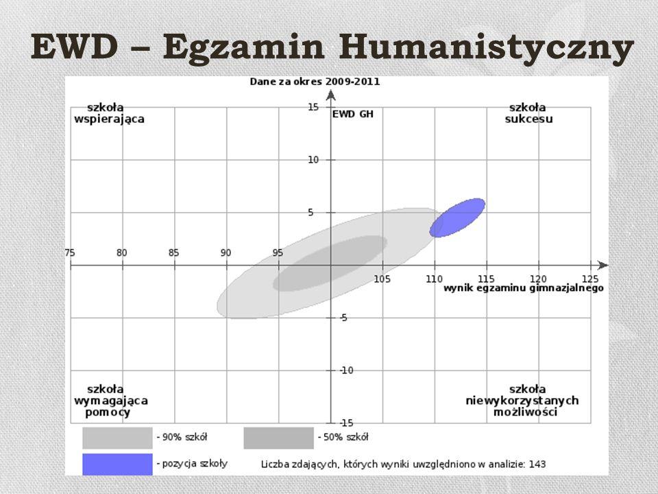 EWD – Egzamin Humanistyczny