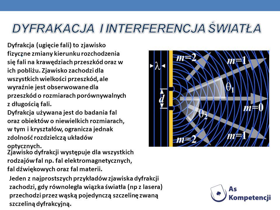 DyFRAKACJA i interferencja ŚWIATŁA