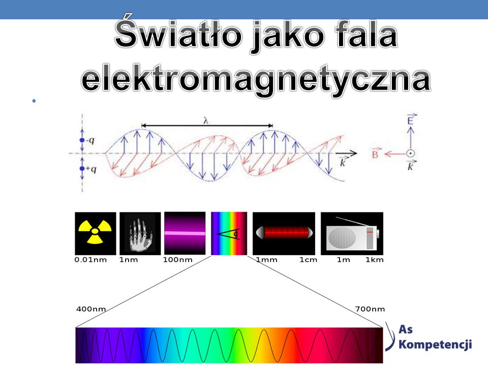 Światło jako fala elektromagnetyczna