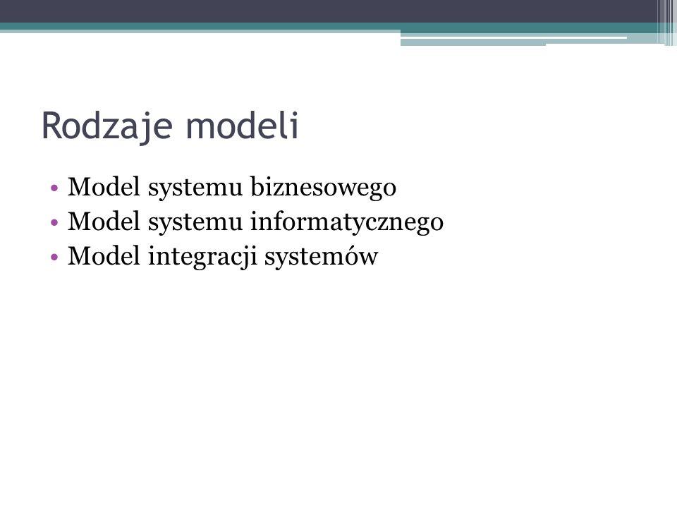 Rodzaje modeli Model systemu biznesowego Model systemu informatycznego
