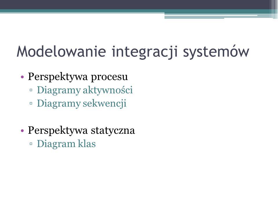 Modelowanie integracji systemów