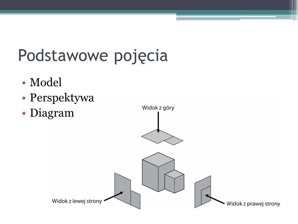 Podstawowe pojęcia Model Perspektywa Diagram