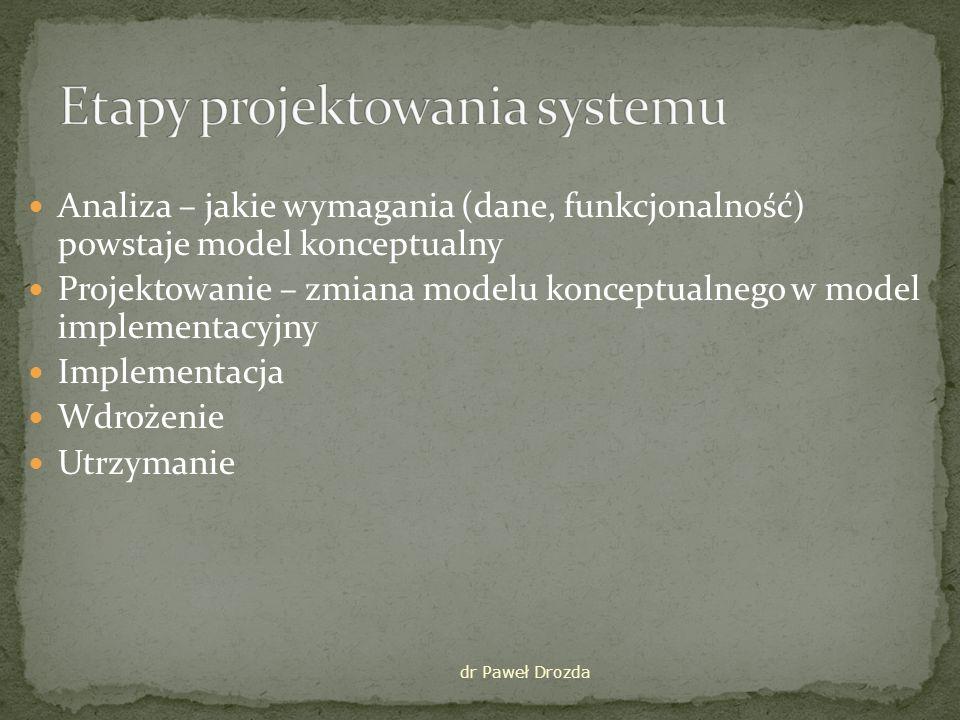 Etapy projektowania systemu