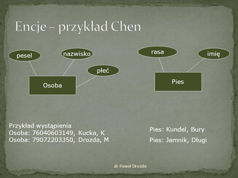 Encje – przykład Chen rasa nazwisko imię pesel płeć Pies Osoba