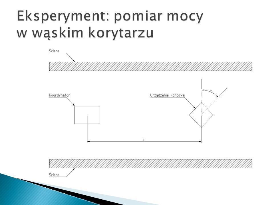 Eksperyment: pomiar mocy w wąskim korytarzu