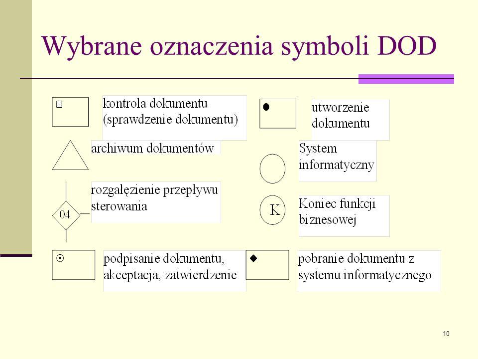 Wybrane oznaczenia symboli DOD