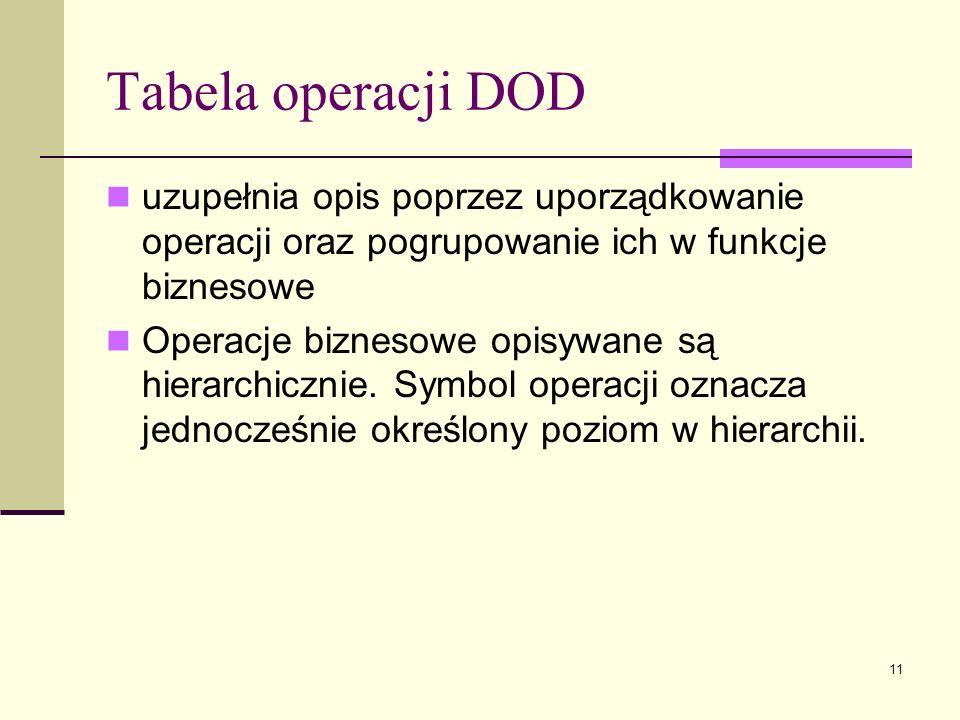 Tabela operacji DOD uzupełnia opis poprzez uporządkowanie operacji oraz pogrupowanie ich w funkcje biznesowe.