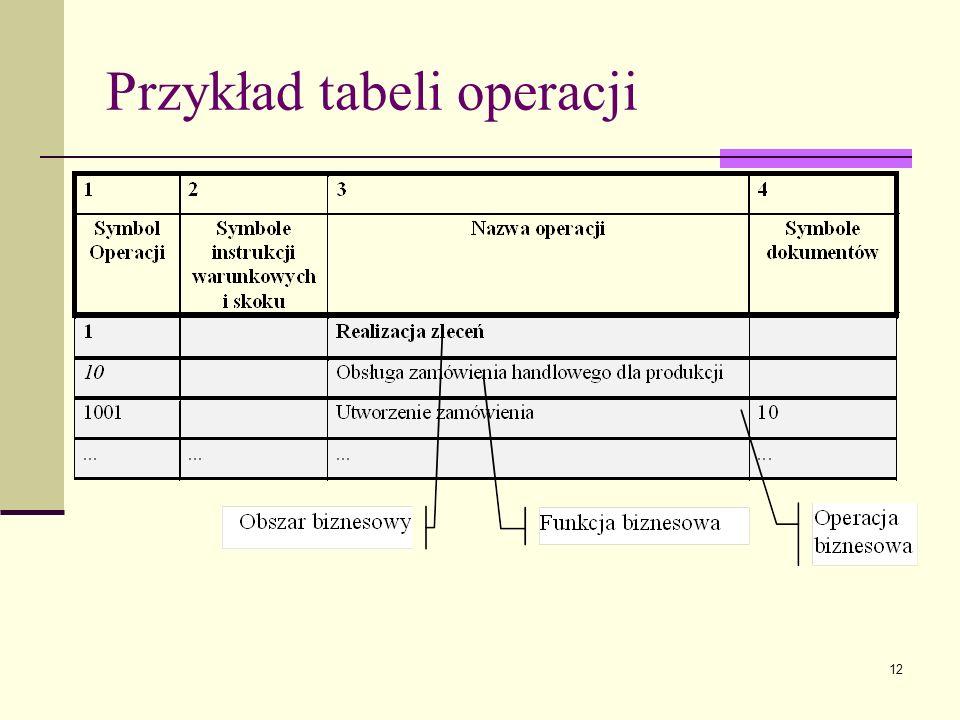 Przykład tabeli operacji
