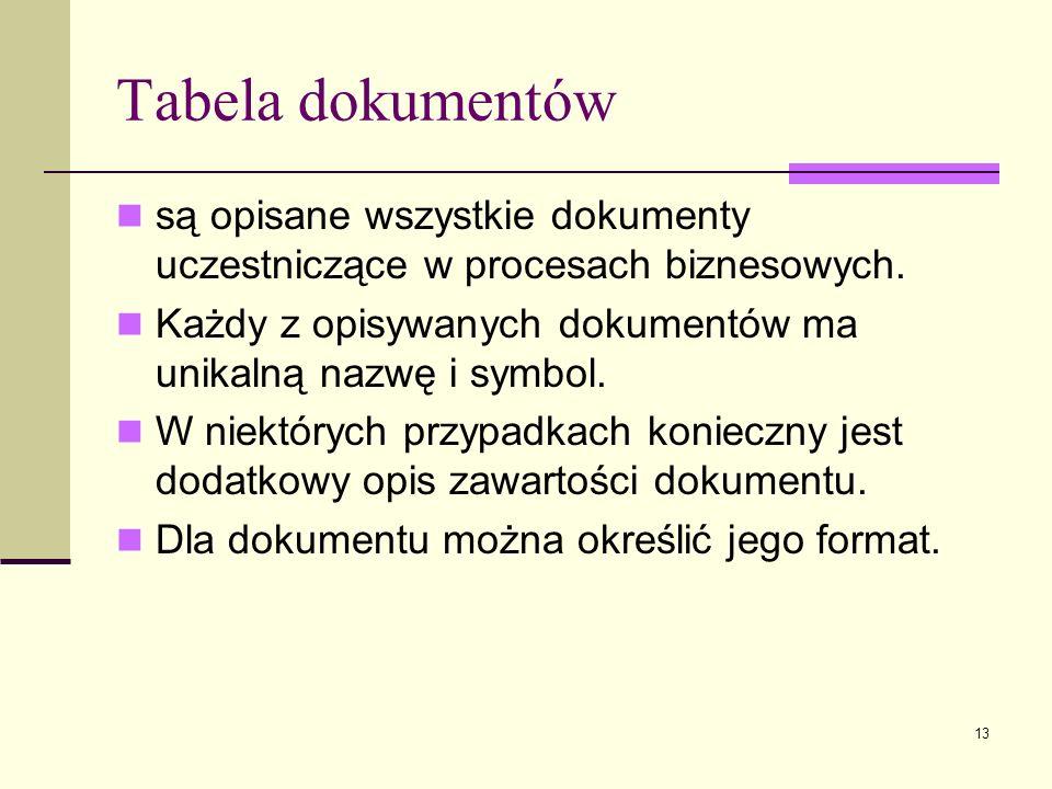 Tabela dokumentów są opisane wszystkie dokumenty uczestniczące w procesach biznesowych. Każdy z opisywanych dokumentów ma unikalną nazwę i symbol.