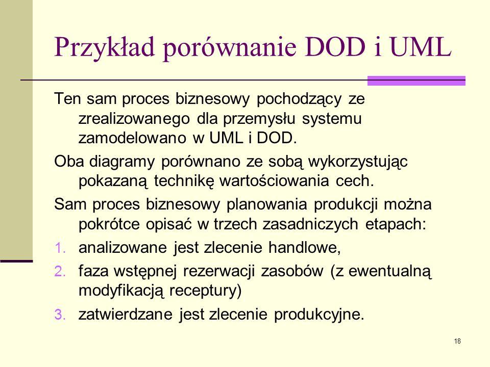 Przykład porównanie DOD i UML
