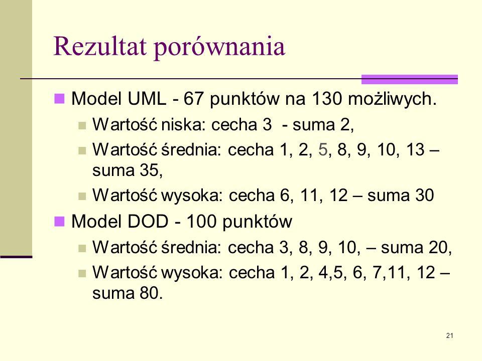 Rezultat porównania Model UML - 67 punktów na 130 możliwych.