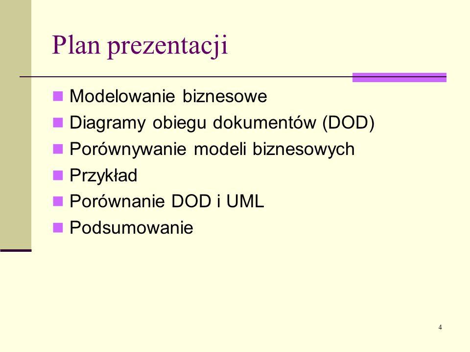 Plan prezentacji Modelowanie biznesowe