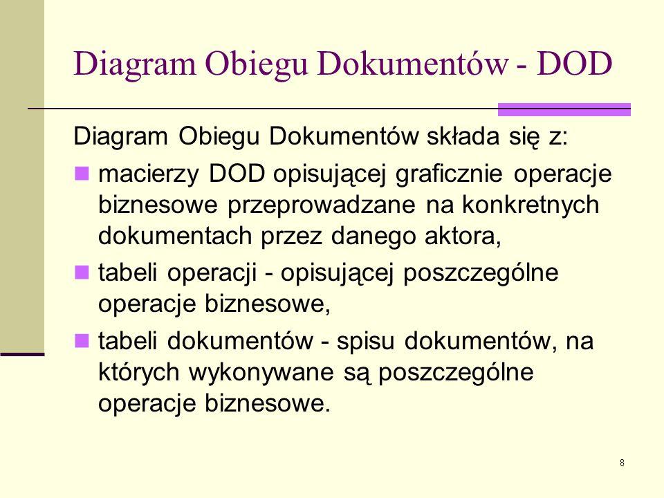 Diagram Obiegu Dokumentów - DOD