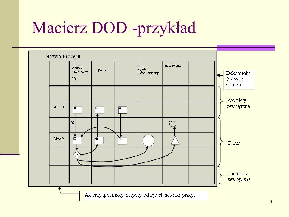 Macierz DOD -przykład