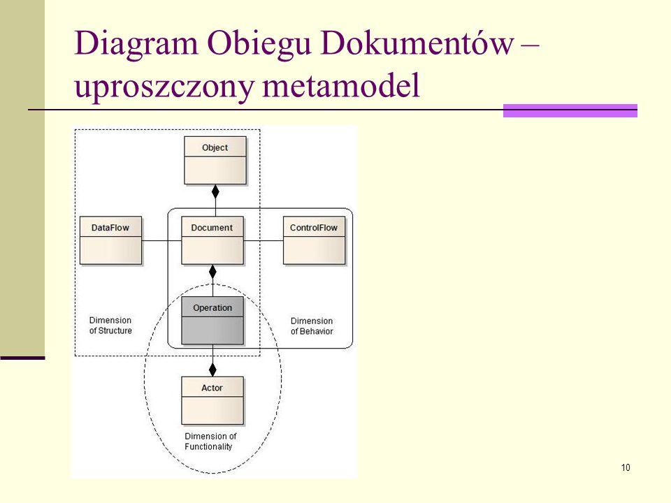Diagram Obiegu Dokumentów – uproszczony metamodel