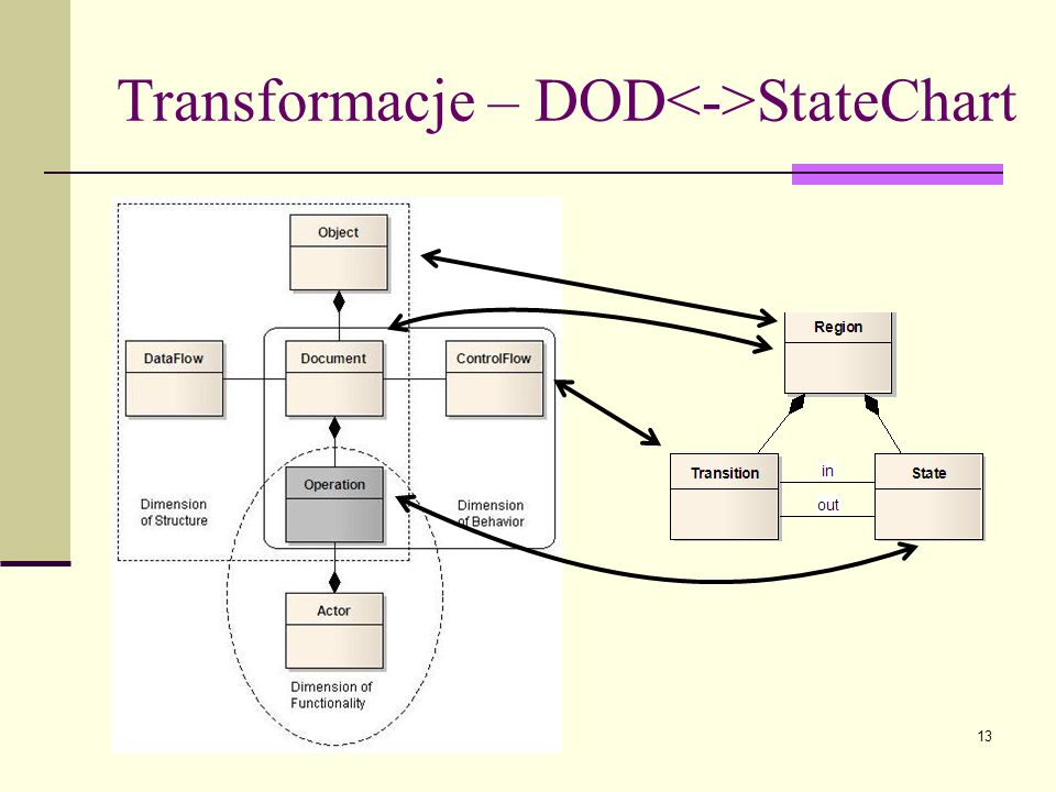 Transformacje – DOD<->StateChart