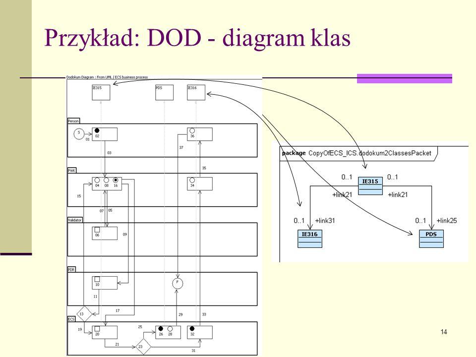 Przykład: DOD - diagram klas