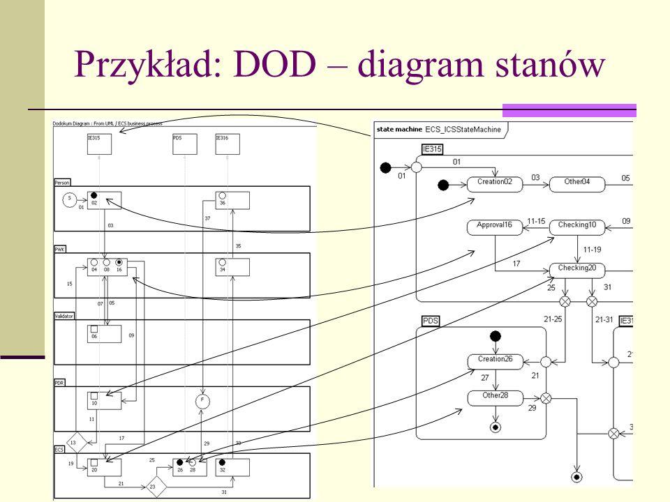 Przykład: DOD – diagram stanów