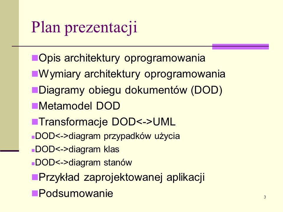 Plan prezentacji Opis architektury oprogramowania