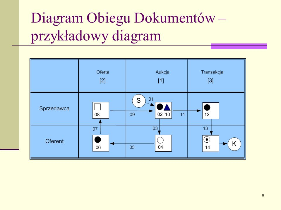 Diagram Obiegu Dokumentów – przykładowy diagram