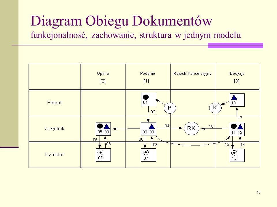 Diagram Obiegu Dokumentów funkcjonalność, zachowanie, struktura w jednym modelu