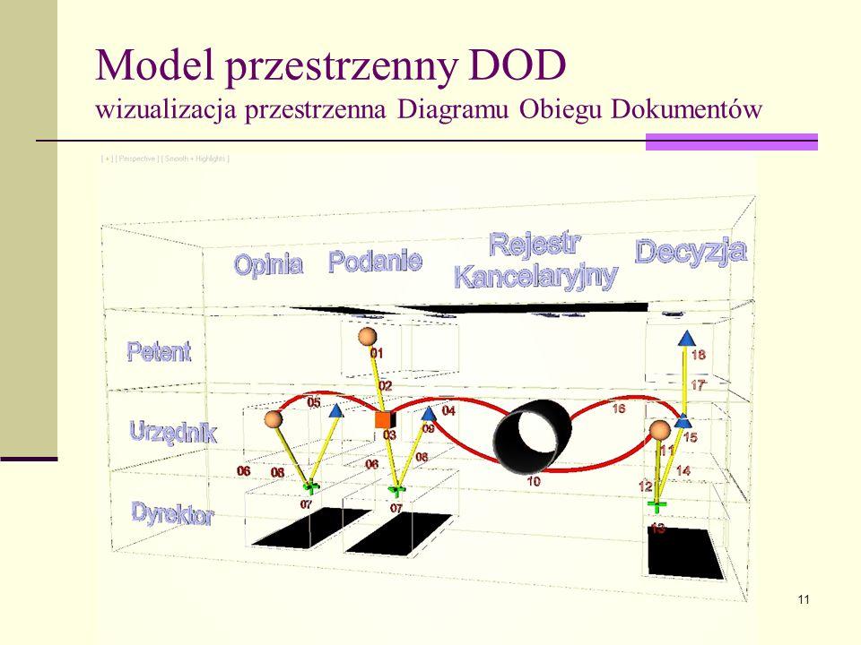 Model przestrzenny DOD wizualizacja przestrzenna Diagramu Obiegu Dokumentów