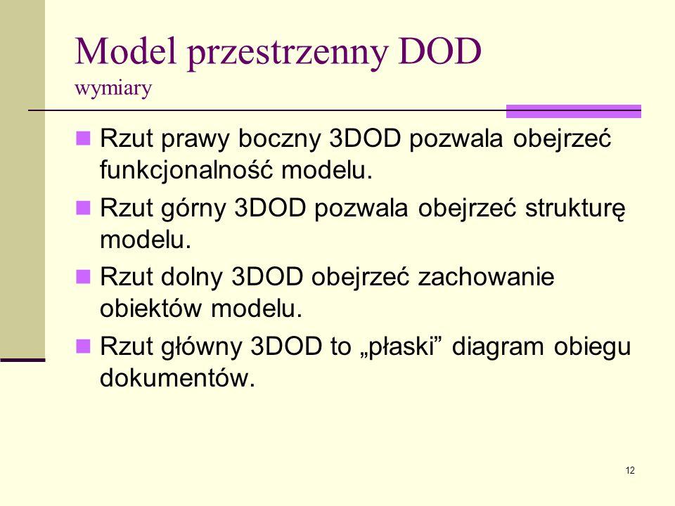 Model przestrzenny DOD wymiary