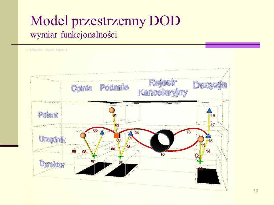 Model przestrzenny DOD wymiar funkcjonalności