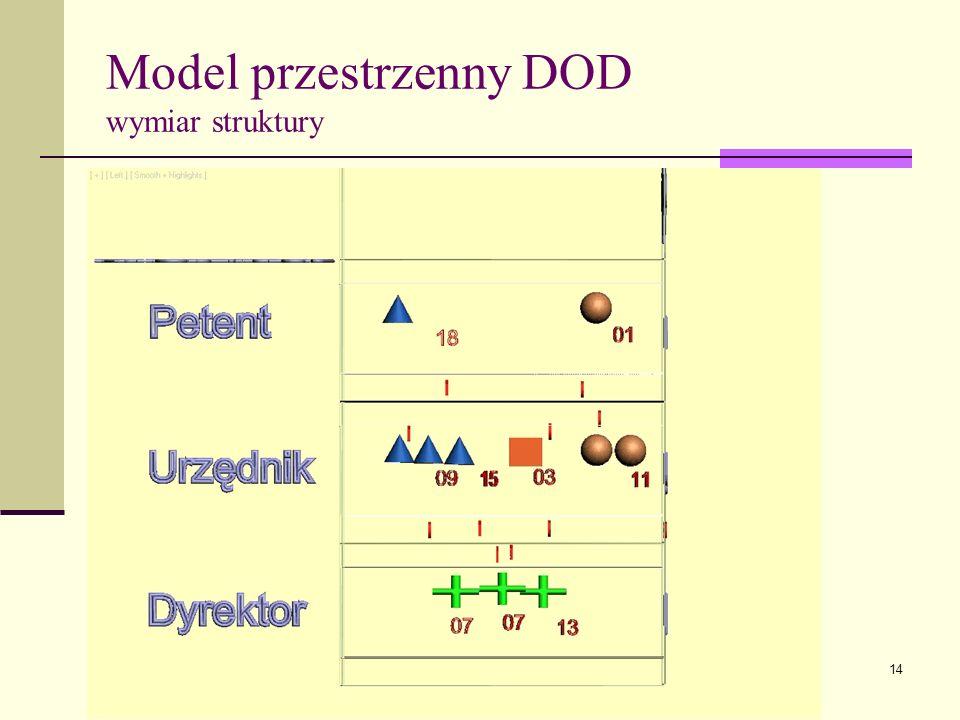 Model przestrzenny DOD wymiar struktury