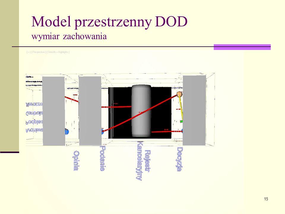 Model przestrzenny DOD wymiar zachowania