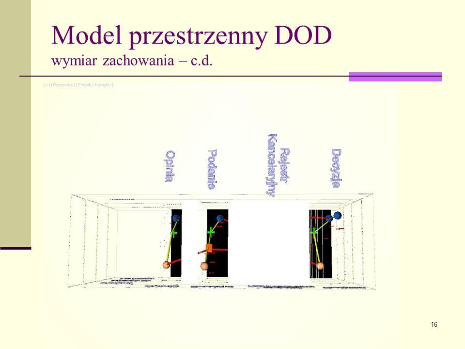 Model przestrzenny DOD wymiar zachowania – c.d.