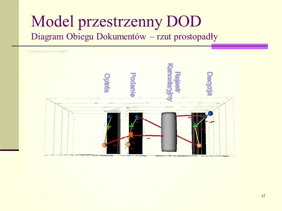 Model przestrzenny DOD Diagram Obiegu Dokumentów – rzut prostopadły