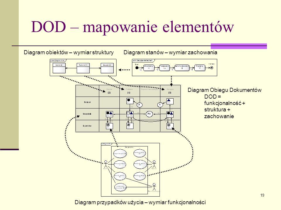 DOD – mapowanie elementów
