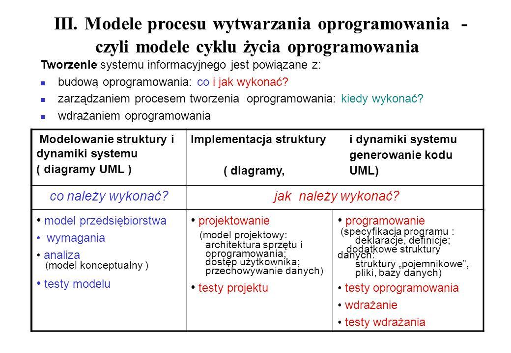 III. Modele procesu wytwarzania oprogramowania - czyli modele cyklu życia oprogramowania