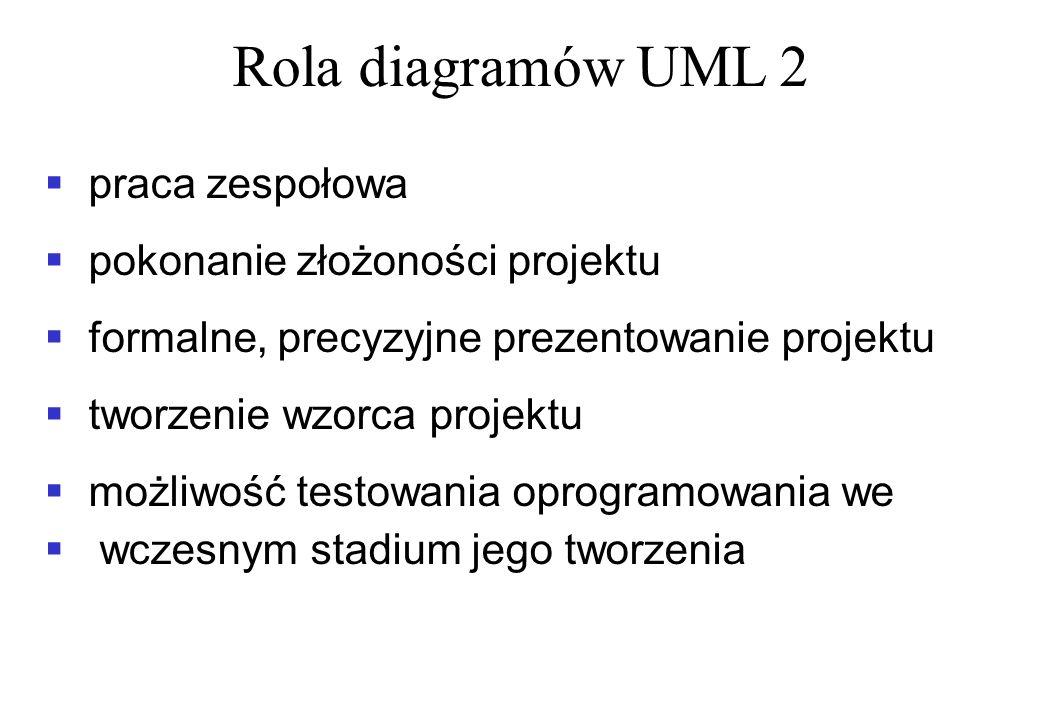 Rola diagramów UML 2 praca zespołowa pokonanie złożoności projektu
