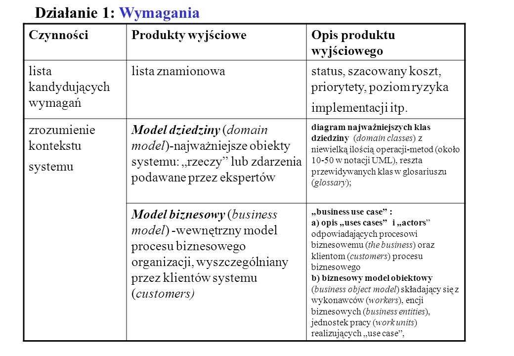 Działanie 1: Wymagania Czynności Produkty wyjściowe