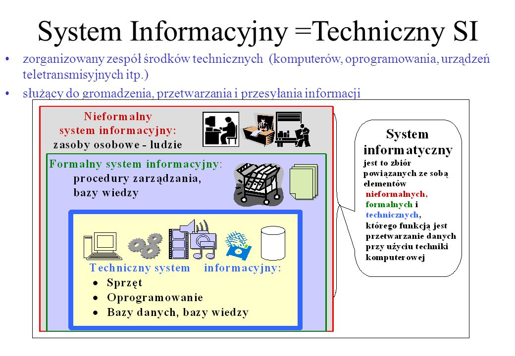 System Informacyjny =Techniczny SI