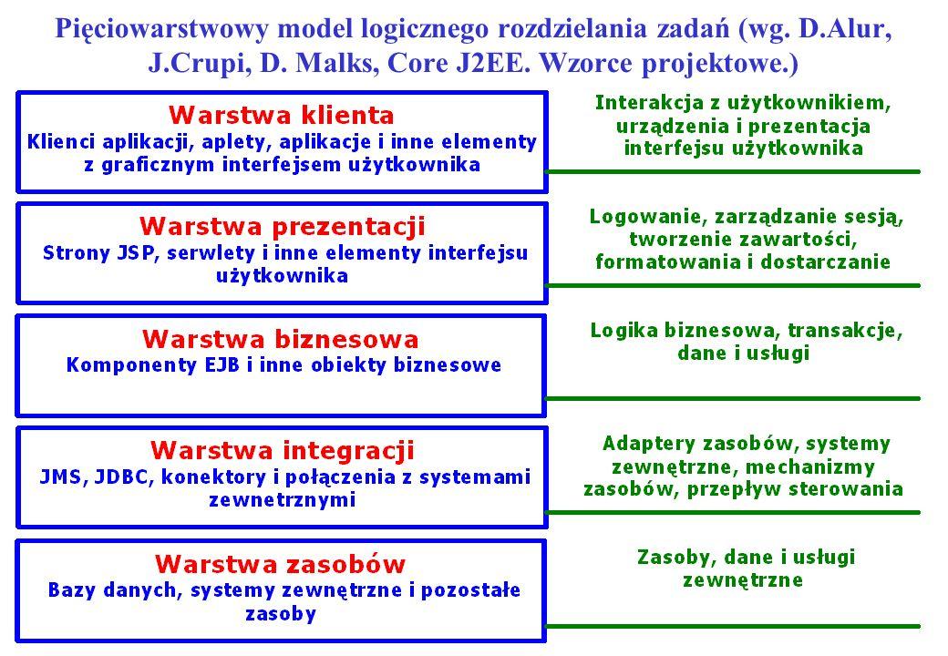 Pięciowarstwowy model logicznego rozdzielania zadań (wg. D. Alur, J