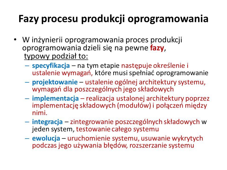 Fazy procesu produkcji oprogramowania